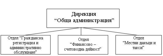 Организационна структура на Общa администрация