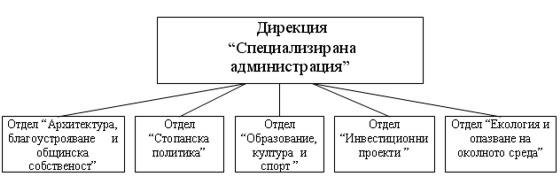 Организационна структура на специализирана администрация